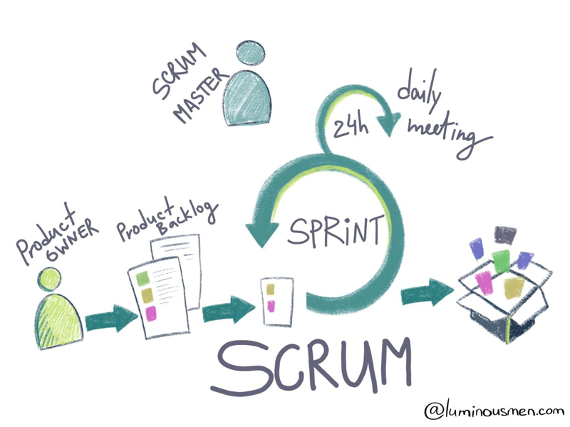 11 steps of Scrum