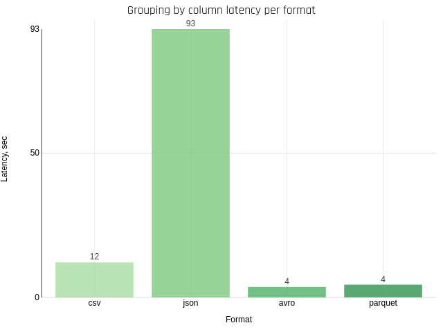 Grouping by column per format