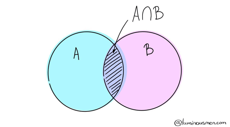 A ∩ B