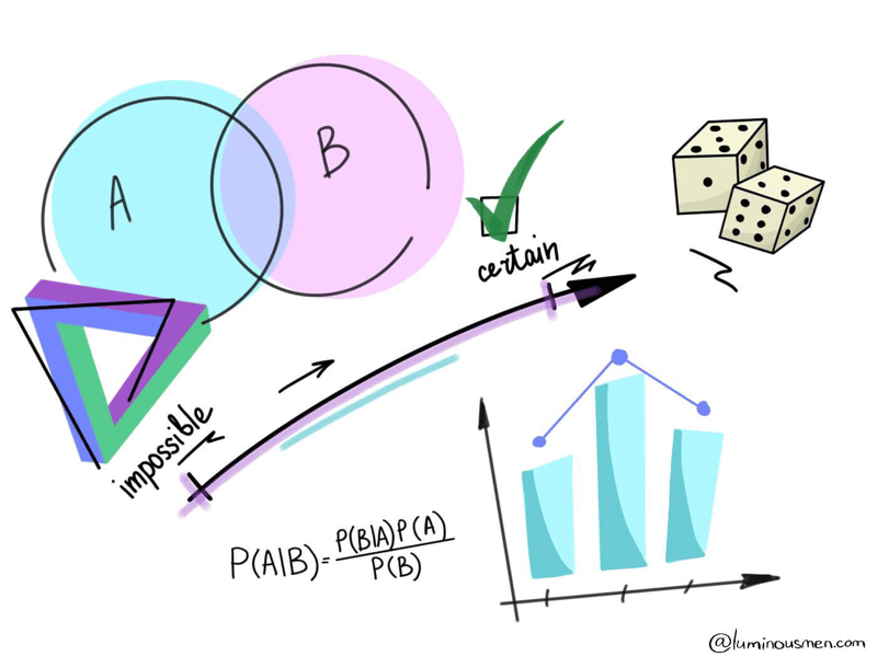 Data Science. Bayes theorem