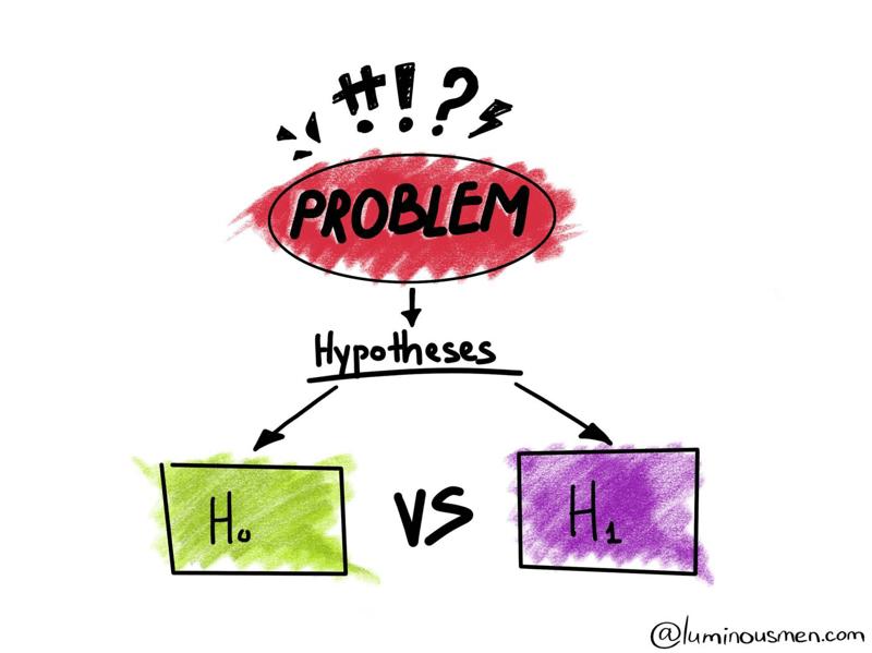Demystifying hypothesis testing - Blog | luminousmen