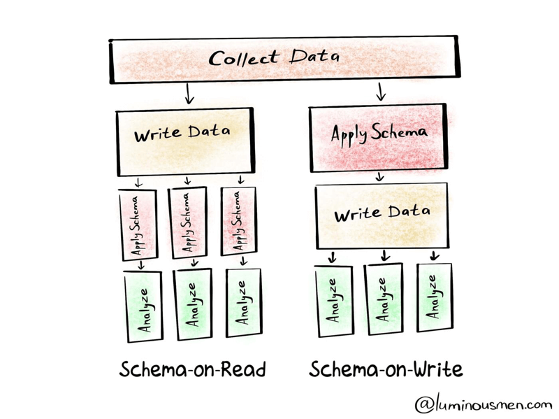 Schema-on-Read vs Schema-on-Write